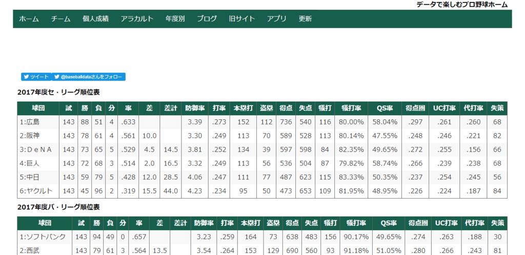 データで楽しむプロ野球